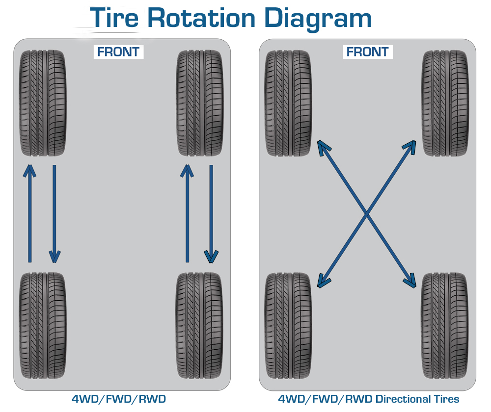 How Often To Rotate Tires >> How Often Should You Rotate Your Tires? - Hodge Dodge Reviews, Specials and Deals